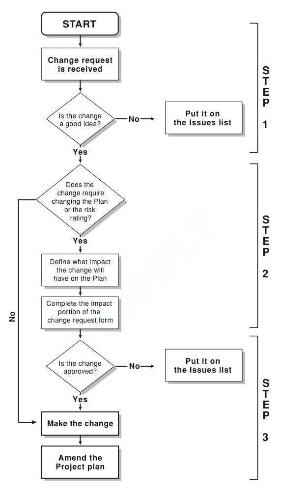 process flow diagram change management project change management process everything you need to know  project change management process