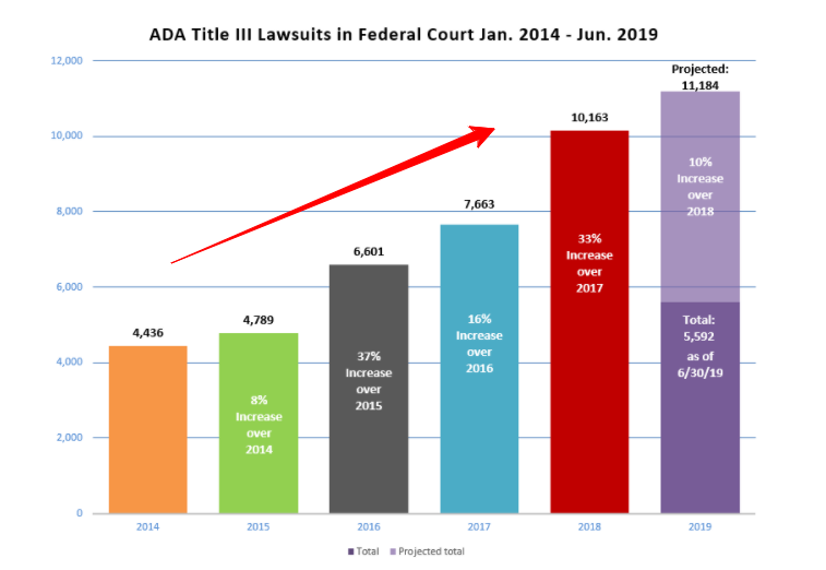 Federal ADA Title III Lawsuit Numbers Continue to Climb In 2019