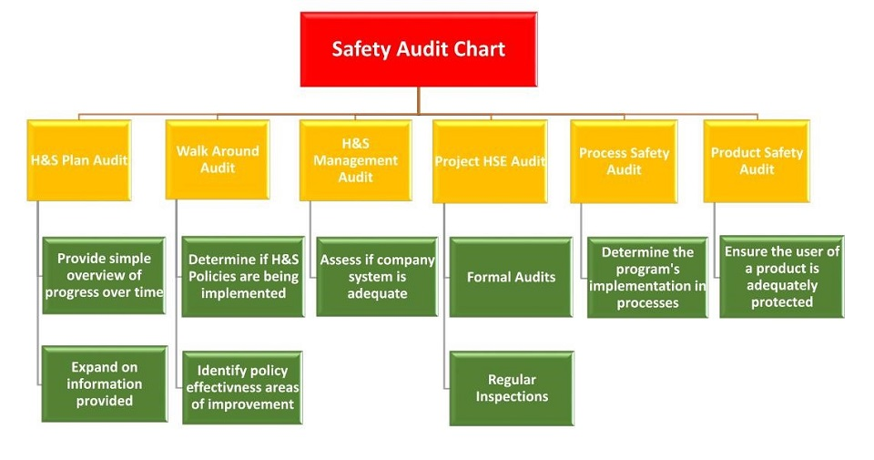 Safety Audit Chart