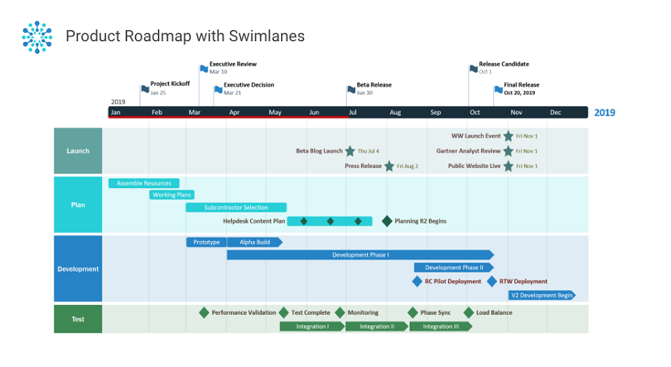 Office Timeline Swimlane Diagrams