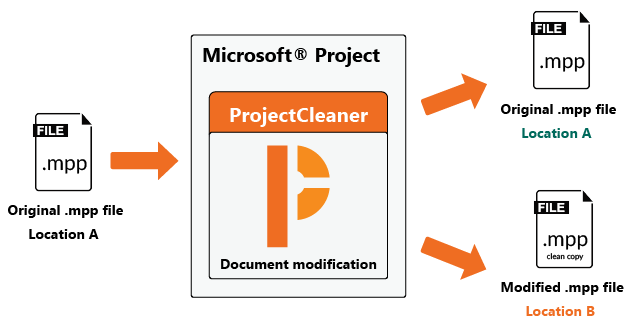 With ProjectCleaner, users are able to remove and anonymize the different project categories of data.
