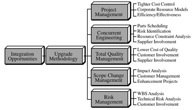 Project decision process