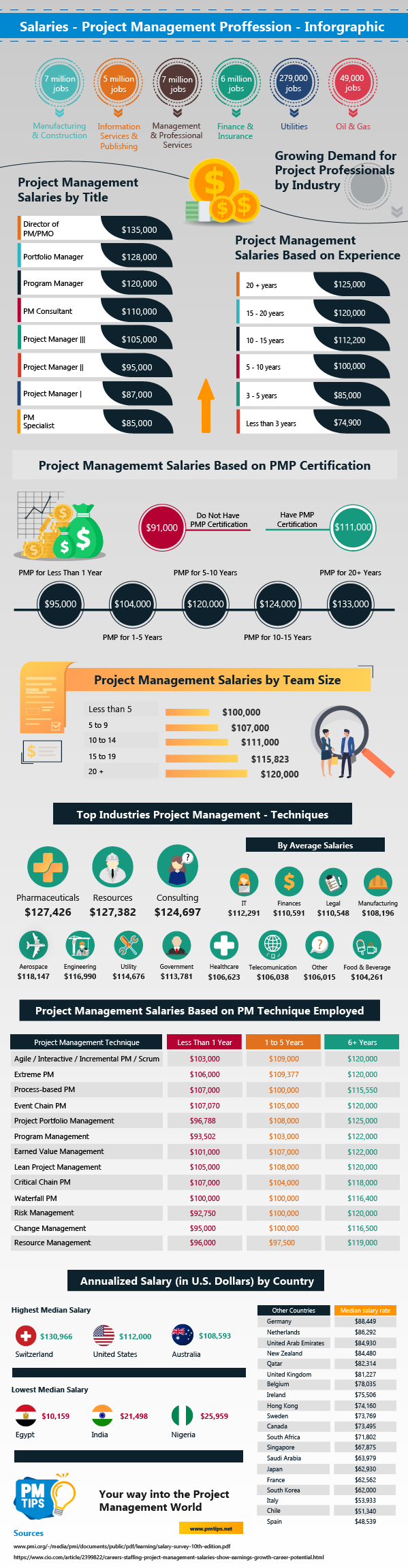 Project Management Annual Median Salaries 2019