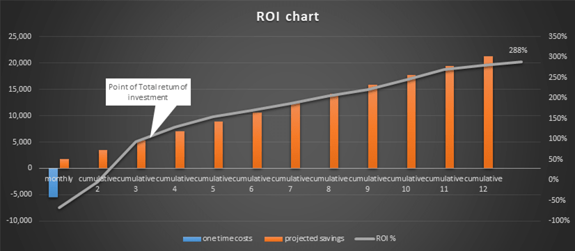 ScheduleReader ROI