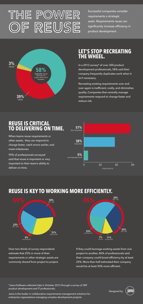 Jama Enterprise Reuse Infographic 483x1024 Organizations Say Reuse Is Key To Working More Efficiently