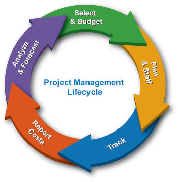 Project management thesis titles