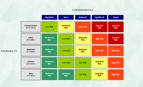 risk management matrix If you've never applied Risk Management to a project before